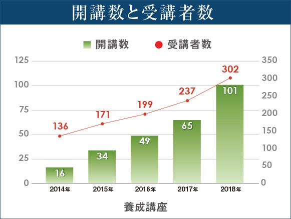 kaiko_jyukosyasu_graph